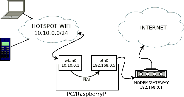 Access point configuration
