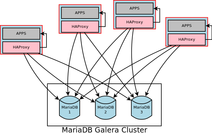 HAProxy per apps